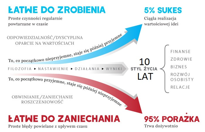 przekaz the slight edge